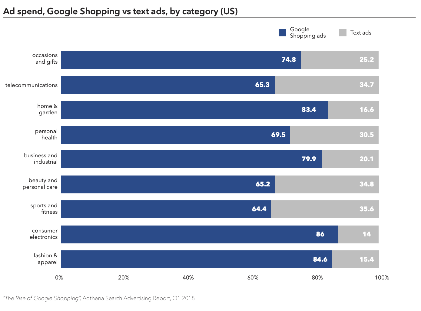 Ad spend Google Shopping PLAs vs text ads, by category Adthena
