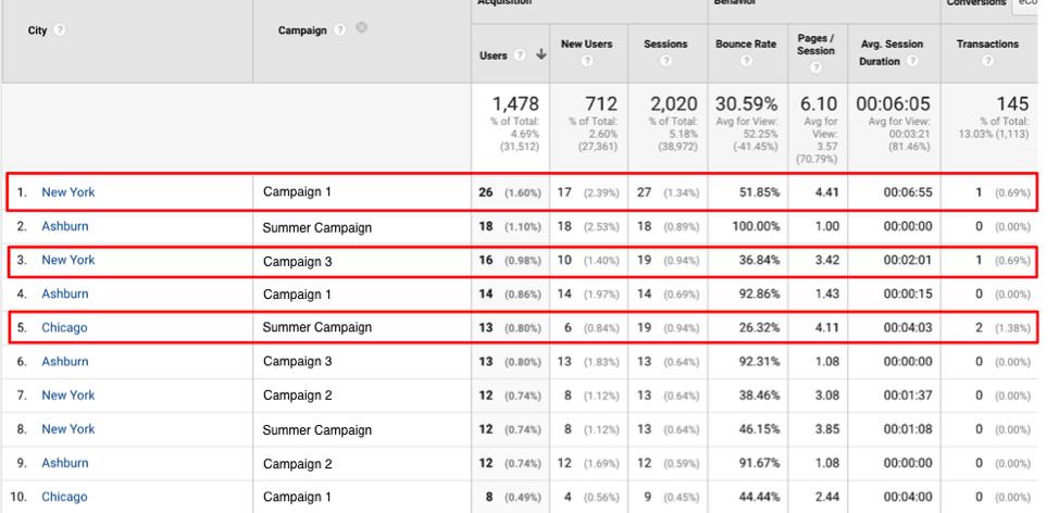 GoogleAnalytics_Cities & Campaigns