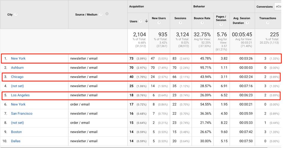 Google Analytics Email Cities