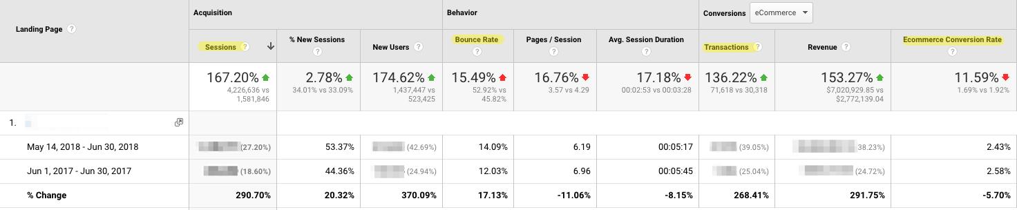 Google Analytics Example - eCommerce Landing Pages