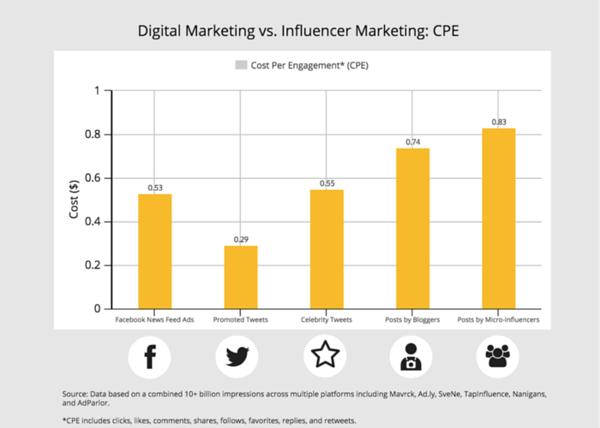 Digital Marketing vs. Influencer Marketing CPE